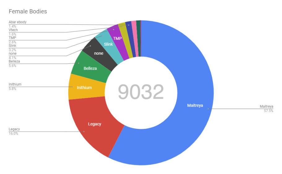 Female body statistics SL