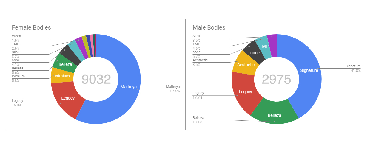 Mesh Body statistics